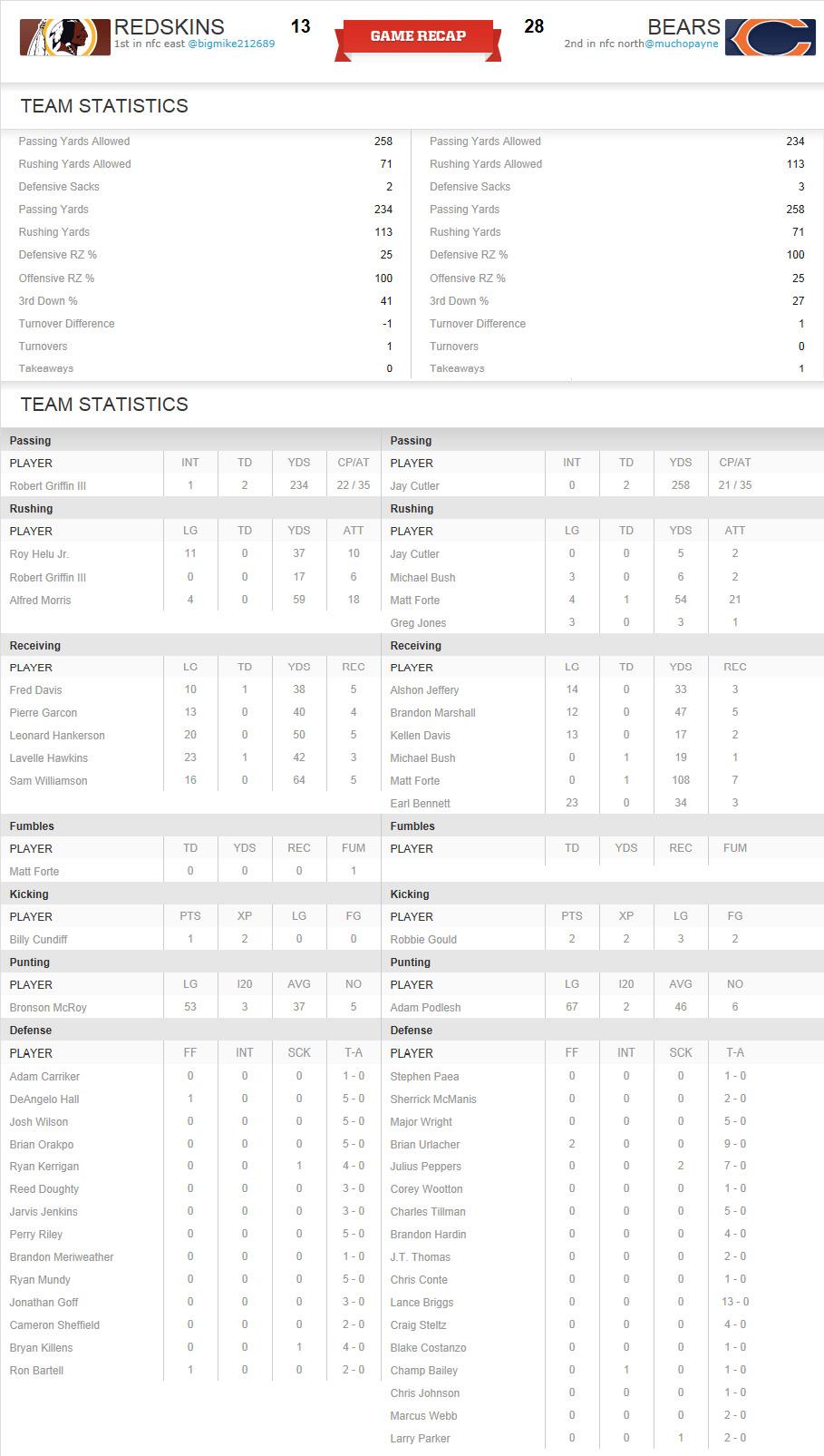 Washington Redskins vs Chicago Bears: Post Game Stats